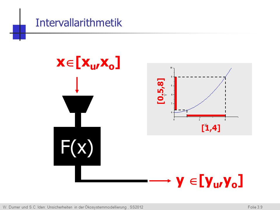 Intervallarithmetik x[xu,xo] [1,4] [0.5,8] F(x) y [yu,yo]